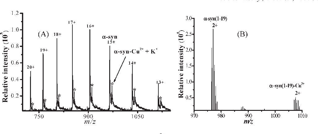 Figure 1 from Redox reactions of the α-synuclein-Cu(2+)