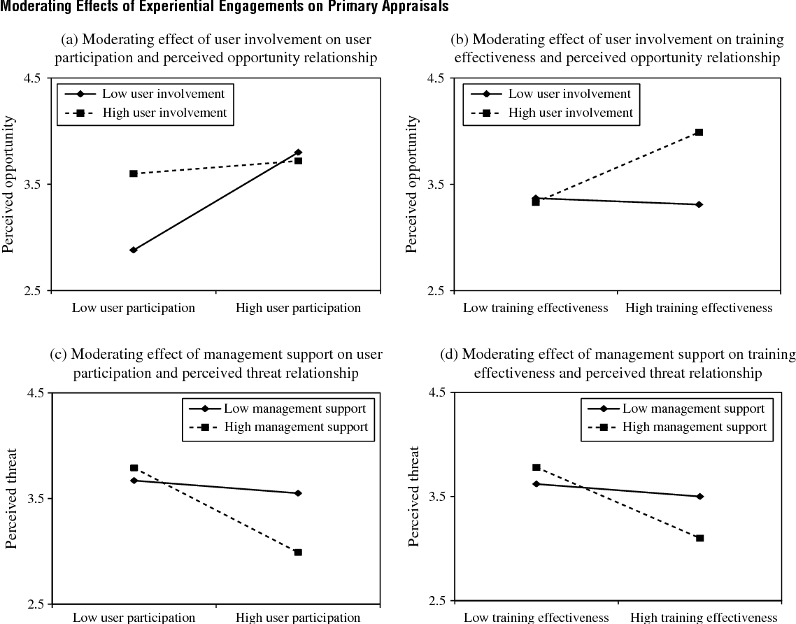 Figure 4 Moderating Effects of Experiential Engagements on Primary Appraisals