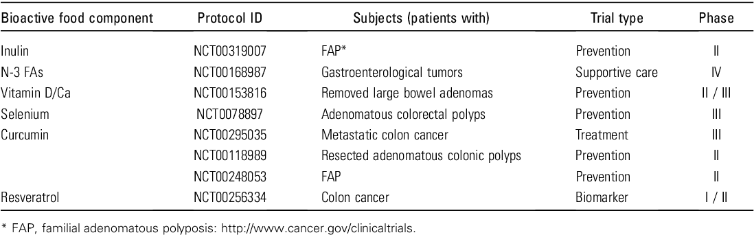 Table 2 From Dietary Modulation Of Colon Cancer Risk 1 2 Semantic Scholar
