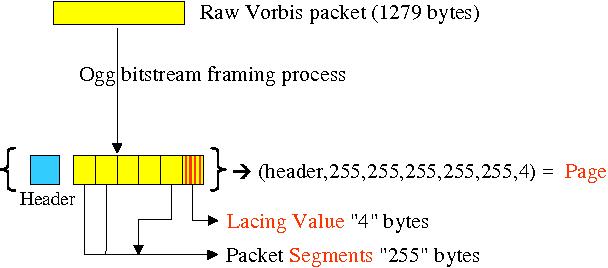 Figure 3 from MP 3 Audio Stream charecterization - Semantic