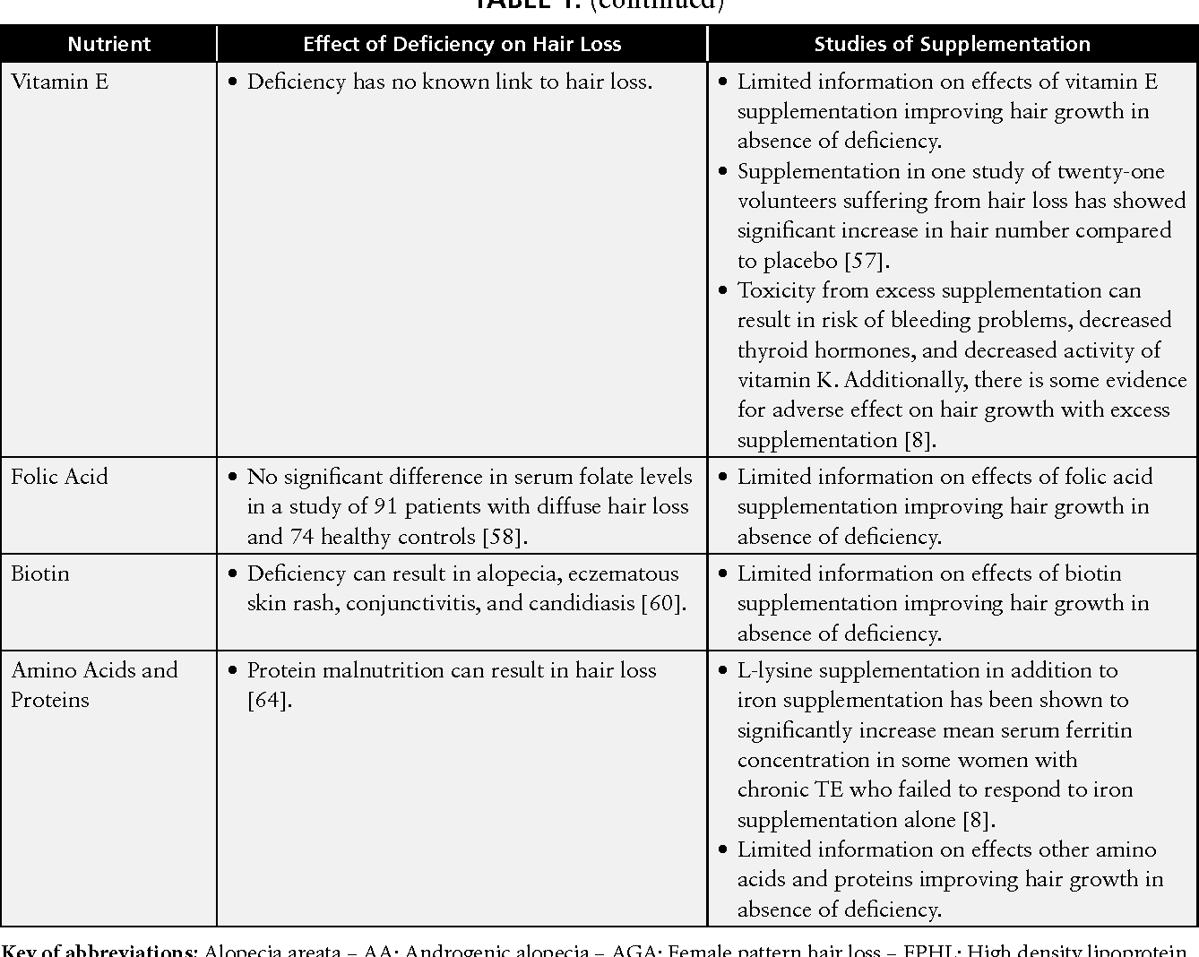 Table 1 from Diet and hair loss: effects of nutrient