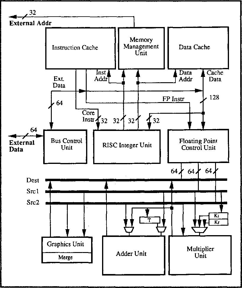 Figure 1 from The Intel i860 64-bit processor: a general-purpose CPU with  3D graphics capabilities | Semantic ScholarSemantic Scholar