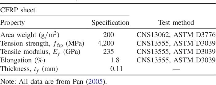 PDF] Shear Span–Depth Ratio Effect on Behavior of RC Beam