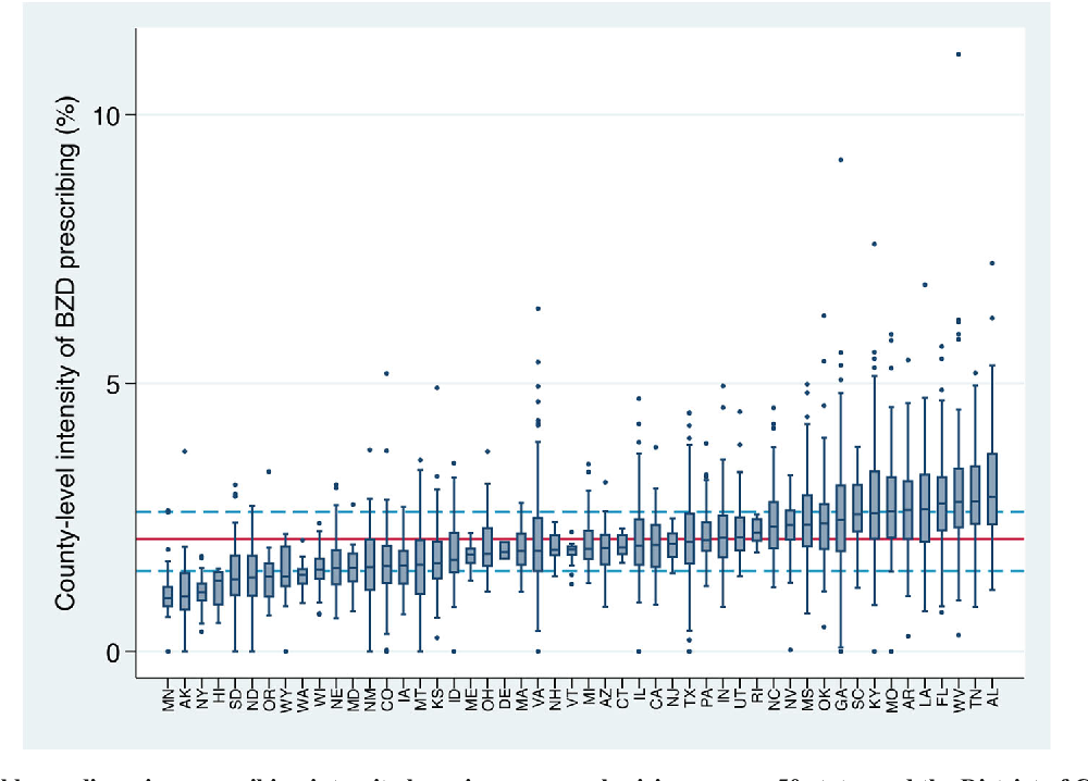 County and Physician Variation in Benzodiazepine Prescribing