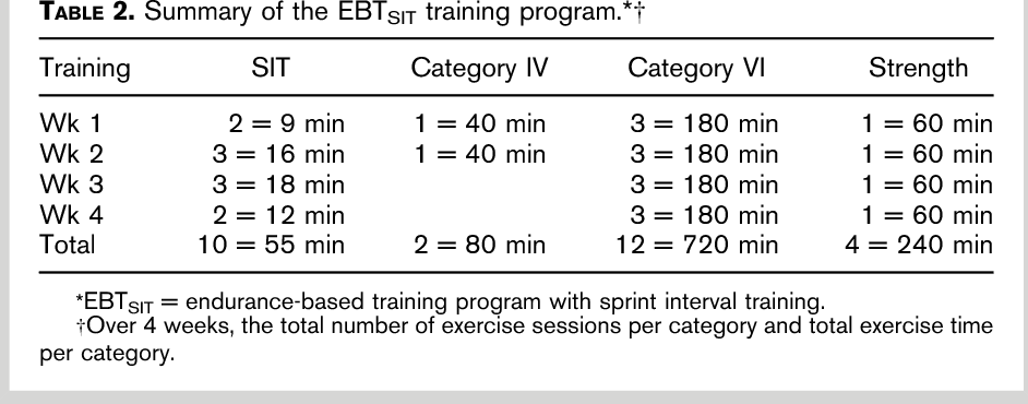 Incorporating sprint training with endurance training