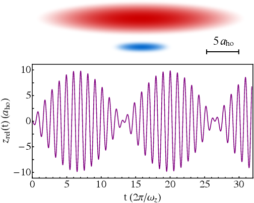 Figure 1 from Nonlinear dynamics of coupled superfluids