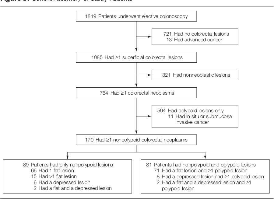 Pdf Prevalence Of Nonpolypoid Flat And Depressed Colorectal Neoplasms In Asymptomatic And Symptomatic Adults Semantic Scholar