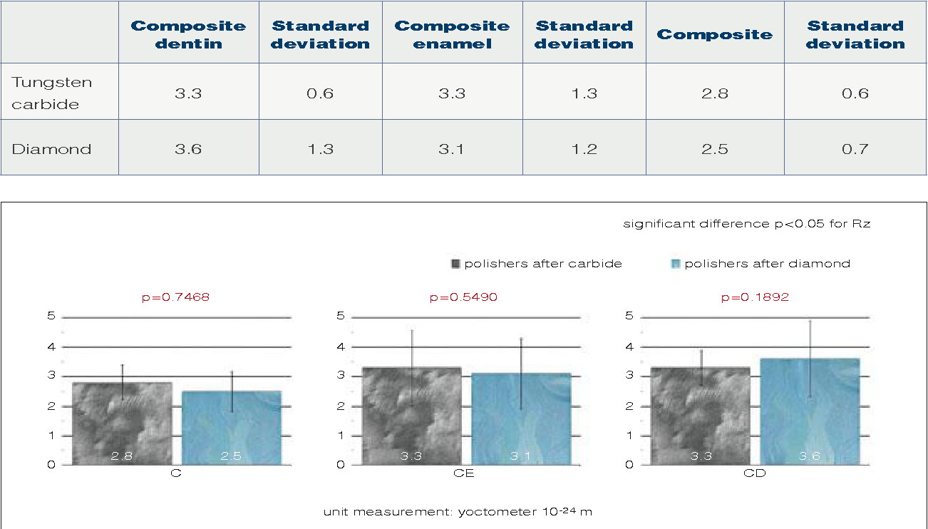 Table 2 from Superficial roughness on composite surface