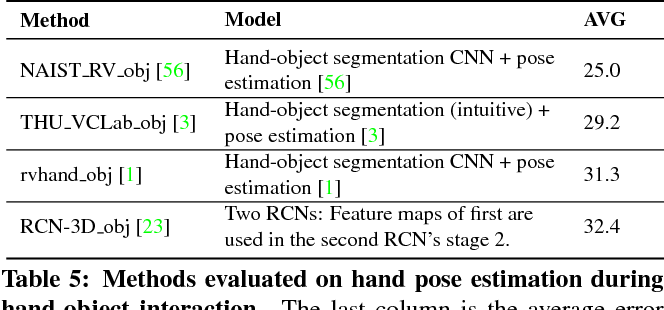 Depth-Based 3D Hand Pose Estimation: From Current