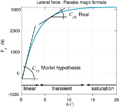 Figure 2 from Observability matrix and parameter