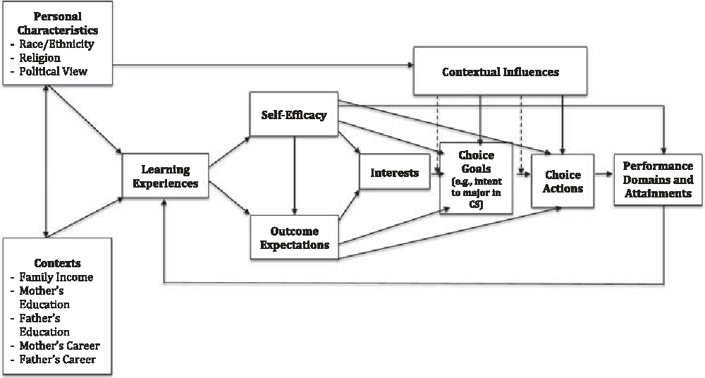 Figure 1. Model of Career-Related Choice Behavior (adapted from Lent et al., 1994).