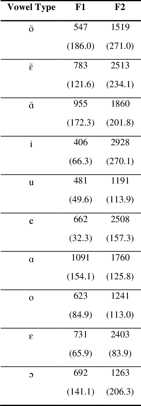 table 5.1