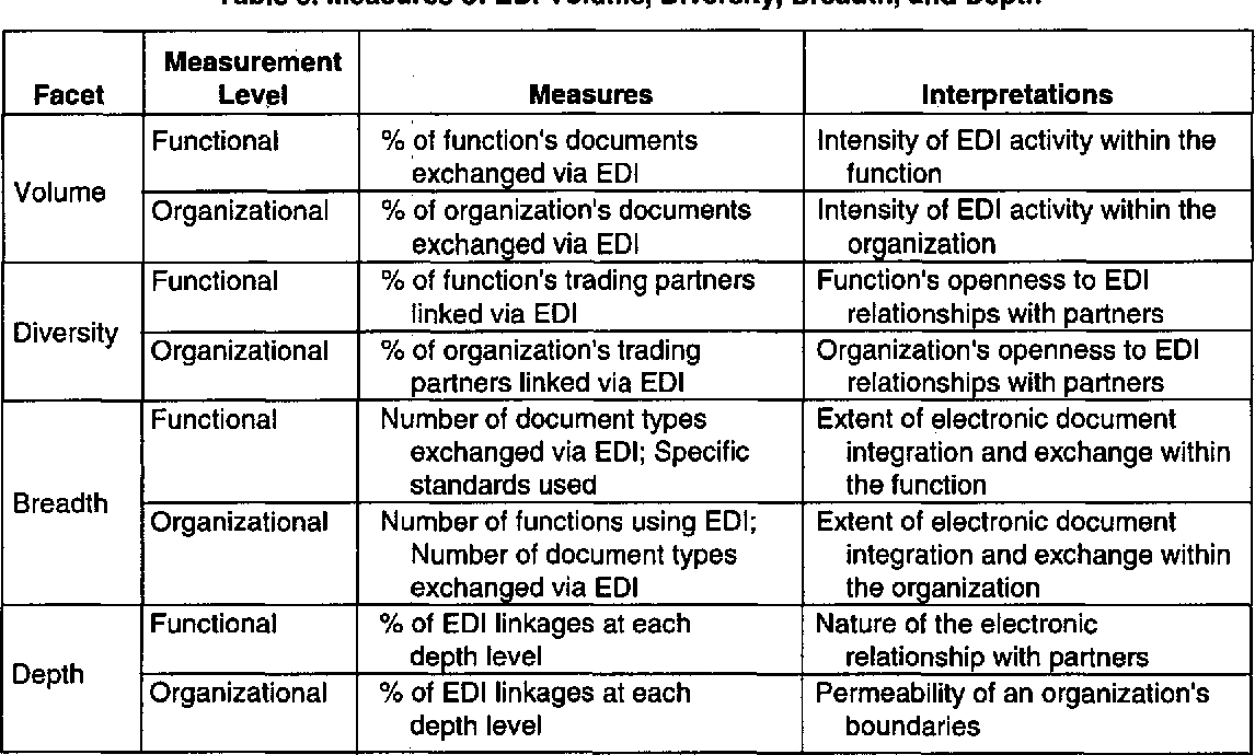 PDF] Measuring the Extent of EDI Usage in Complex