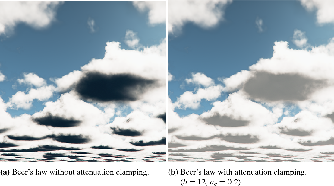 Figure 32 from Real-time rendering of volumetric clouds