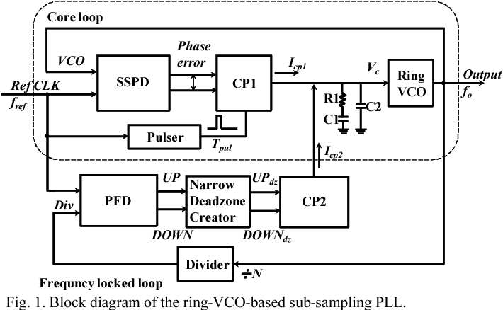 Figure 1 from A ring-VCO-based sub-sampling PLL CMOS circuit ... on