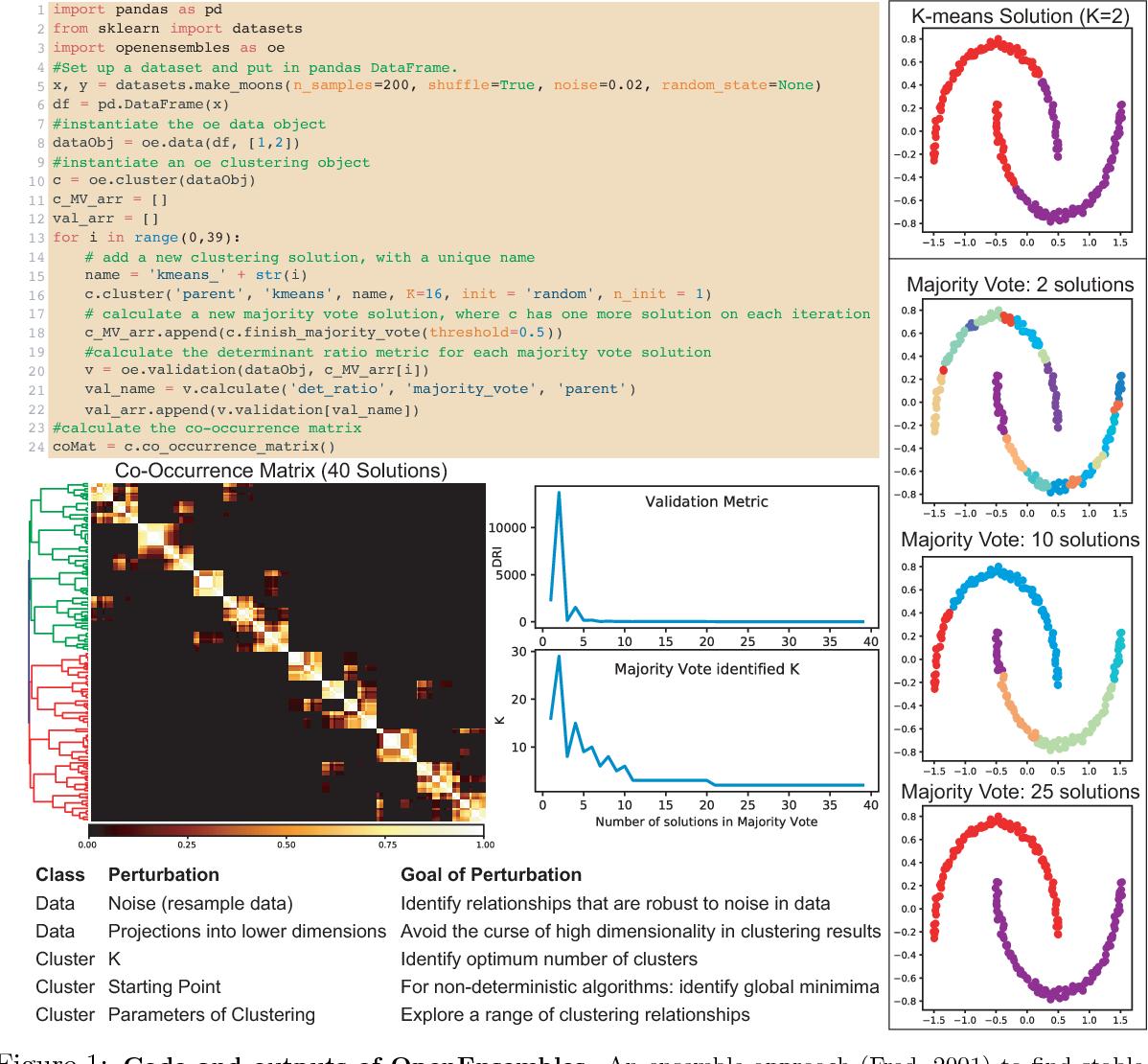 PDF] OpenEnsembles: A Python Resource for Ensemble