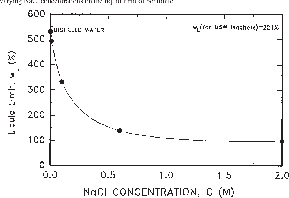 Figure 2 from Geosynthetic clay liner (GCL)-chemical