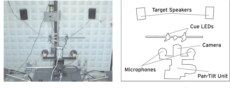 PDF] Biologically inspired binaural sound source localization and ...