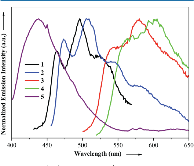 Figure 7 From Monocyclometalated Gold Iii Complexes Bearing P Accepting Cyanide Ligands Syntheses Structural Photophysical And Electrochemical Investigations Semantic Scholar