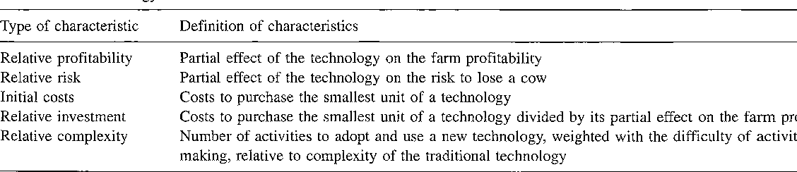 The influence of technology characteristics on the rate and