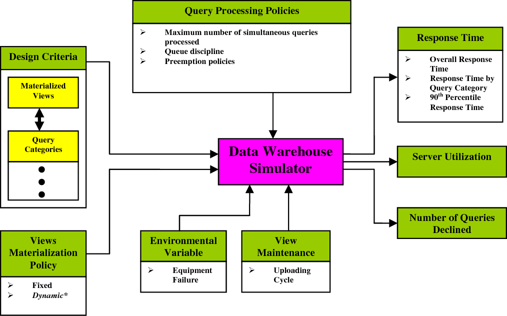 PDF] Simulation Model and Analysis of a Data Warehouse