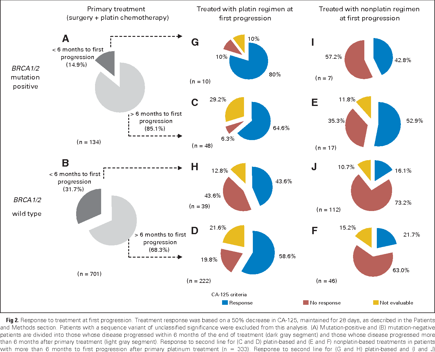 Figure 2 From Brca Mutation Frequency And Patterns Of Treatment Response In Brca Mutation Positive Women With Ovarian Cancer A Report From The Australian Ovarian Cancer Study Group Semantic Scholar