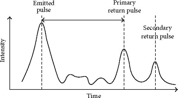 PDF] Spectral Pattern Classification in Lidar Data for Rock