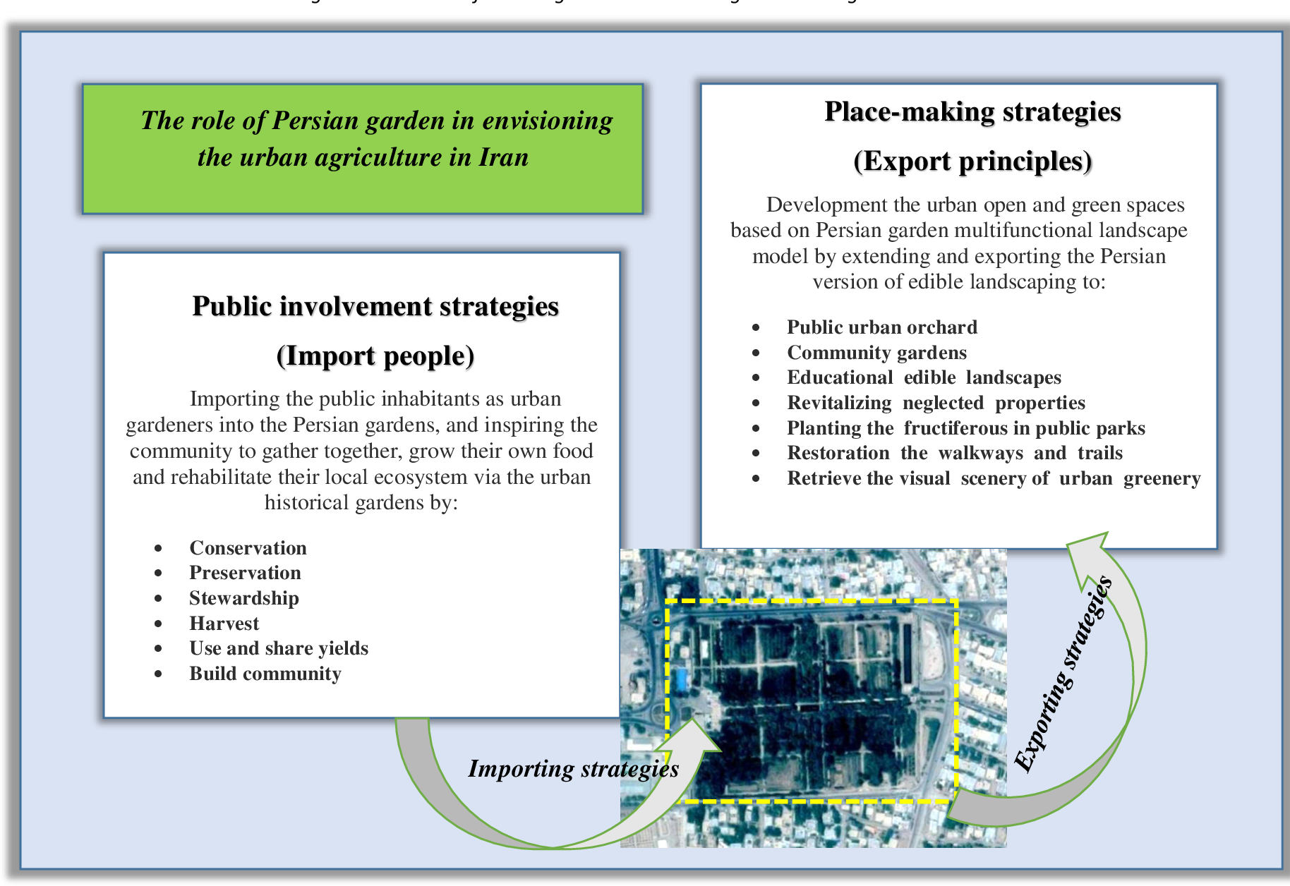 Pdf Urban Agriculture As A Tool For City And Landscape Planning In Iran With Emphasize On The Role Of Persian Garden Semantic Scholar