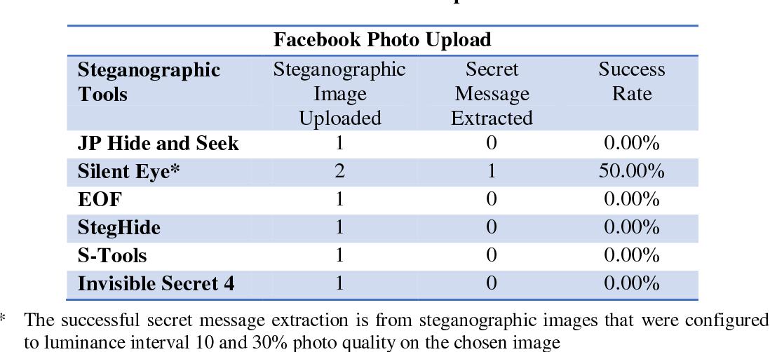PDF] Steganographic techniques on social media