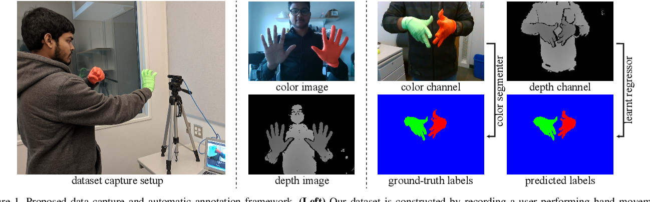 HandSeg: An Automatically Labeled Dataset for Hand