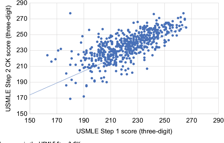 PDF] Predicting performance on the United States Medical
