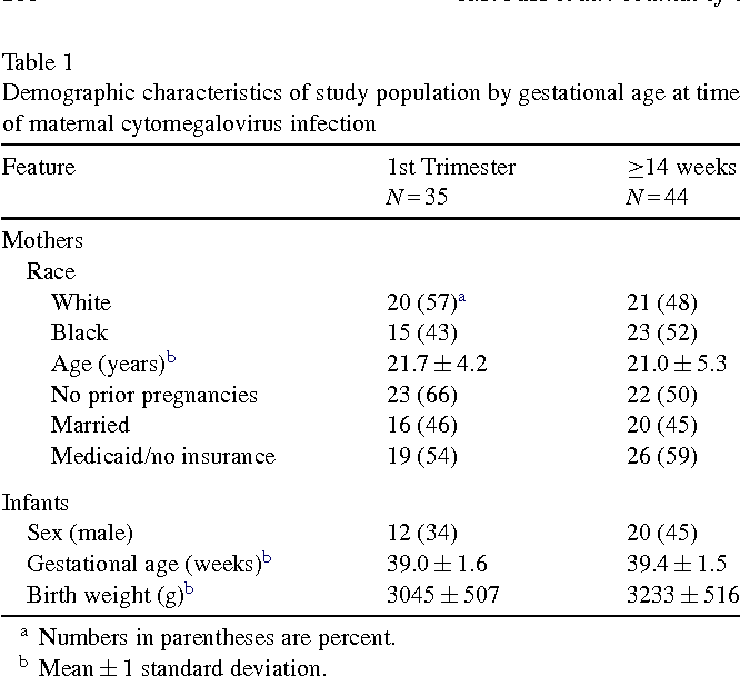 Type Timing Of Maternal Infection >> Table 1 From Congenital Cytomegalovirus Infection Following