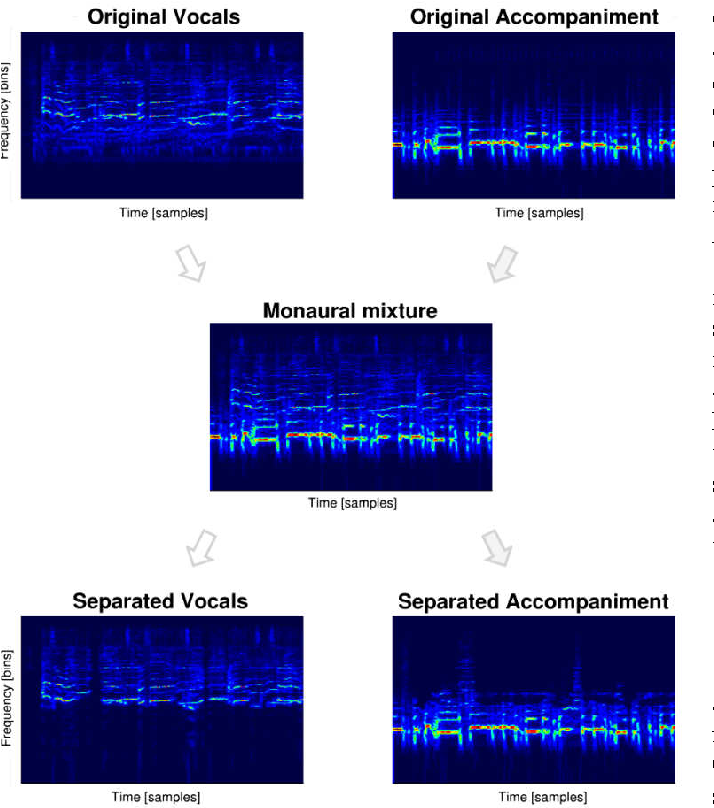 Deep Karaoke: Extracting Vocals from Musical Mixtures Using