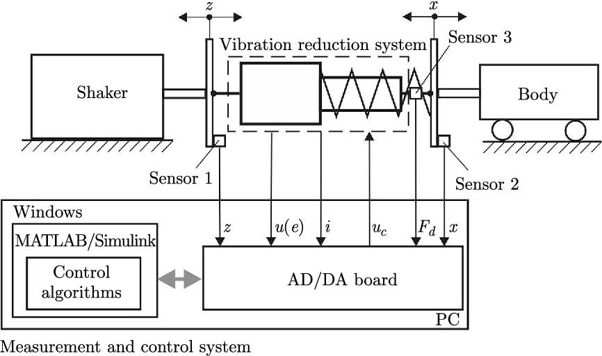 PDF] Evaluation of an energy harvesting mr damper-based