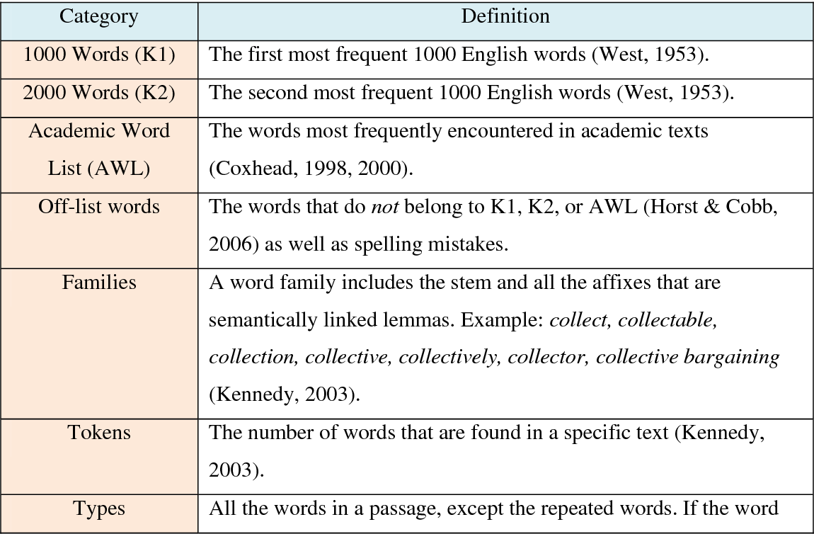 PDF] Implicit Vocabulary Acquisition in Project-Based