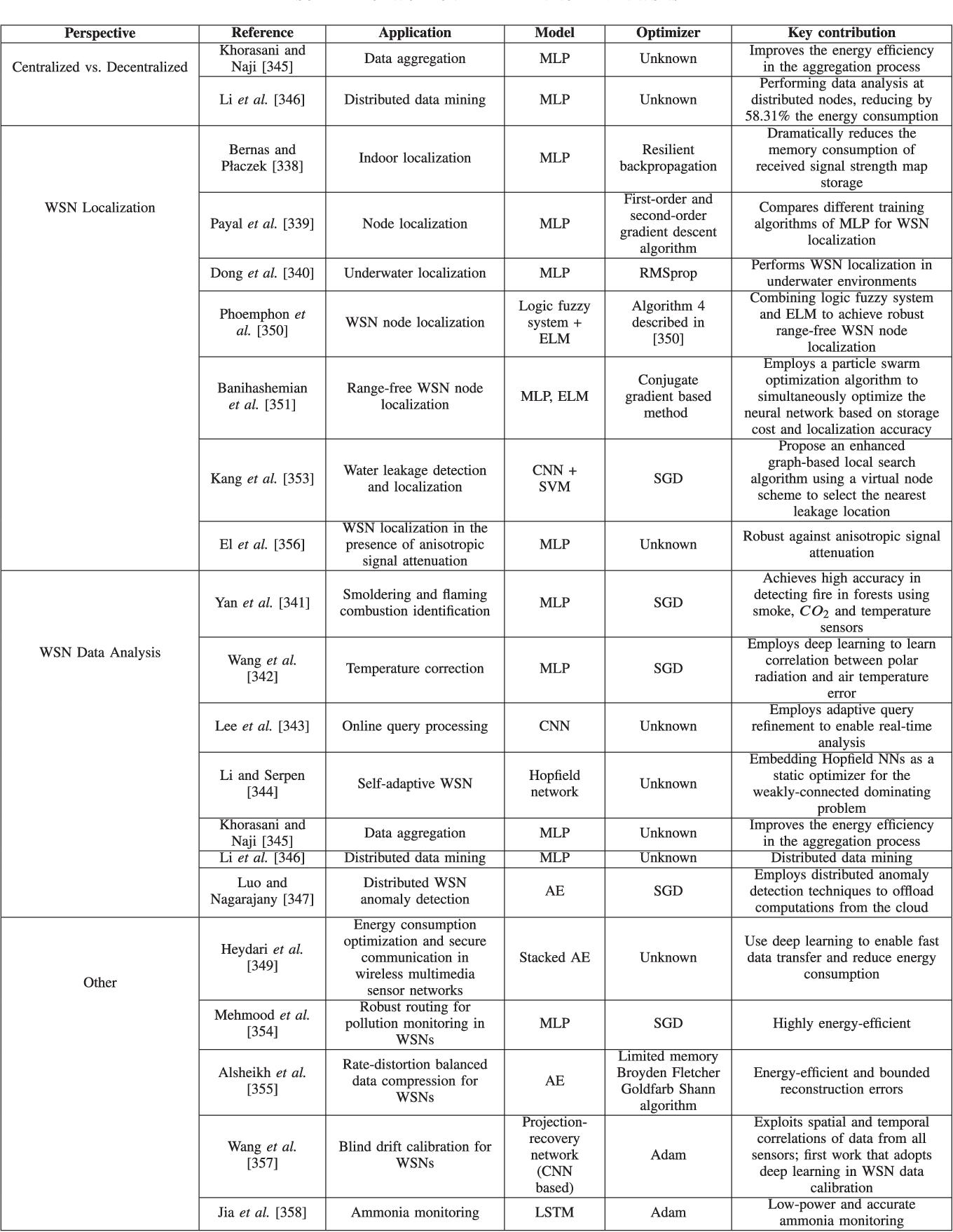 table XV
