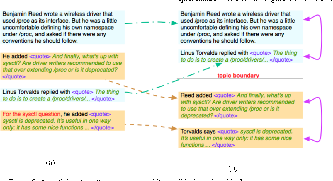 PDF] On the Summarization of Dynamically Introduced Information ...