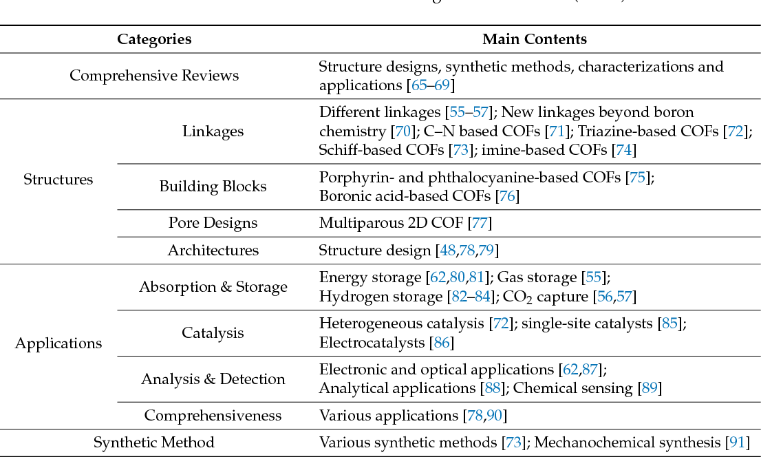 Table 1 From Covalent Organic Frameworks From Materials Design To Biomedical Application Semantic Scholar