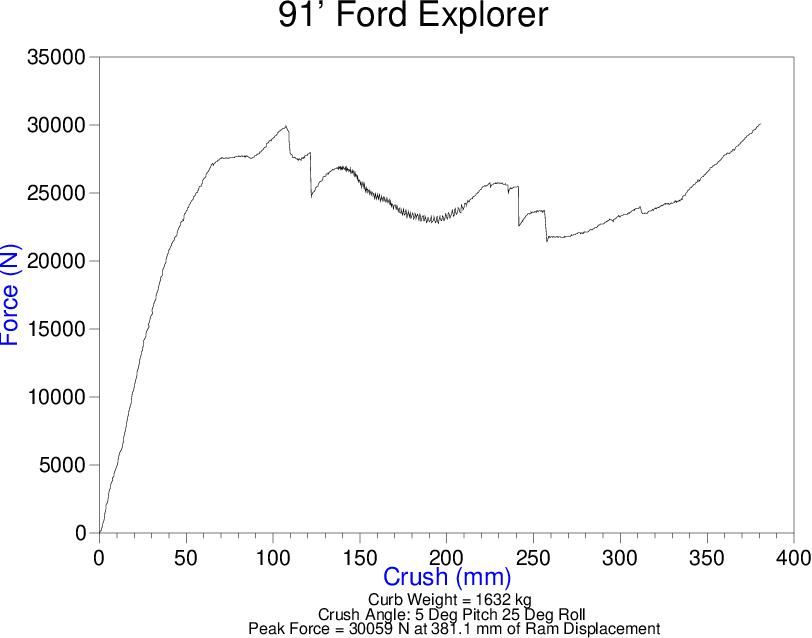 PDF] QUASI-STATIC AND DYNAMIC ROOF CRUSH TESTING - Semantic