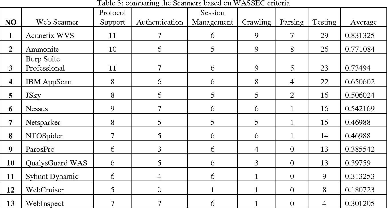 Table 3 from Using WASSEC to Evaluate Commercial Web