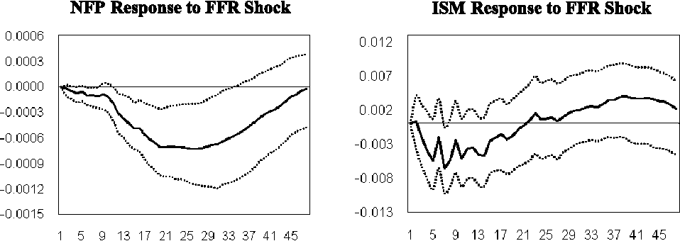 Figure 1 from The Fed and the Stock Market: An