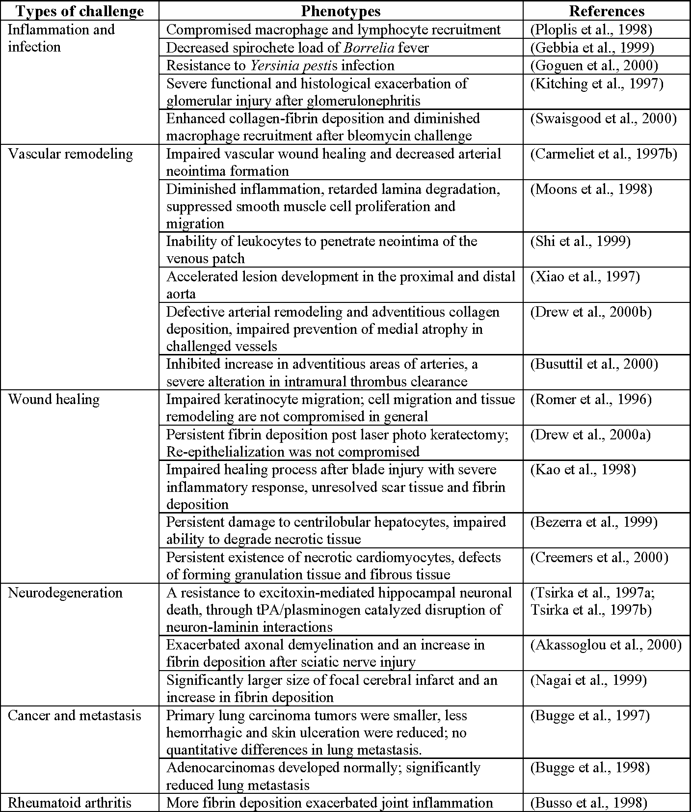 Table 1 from MULTIFUNCTIONAL ROLES OF PLASMIN IN