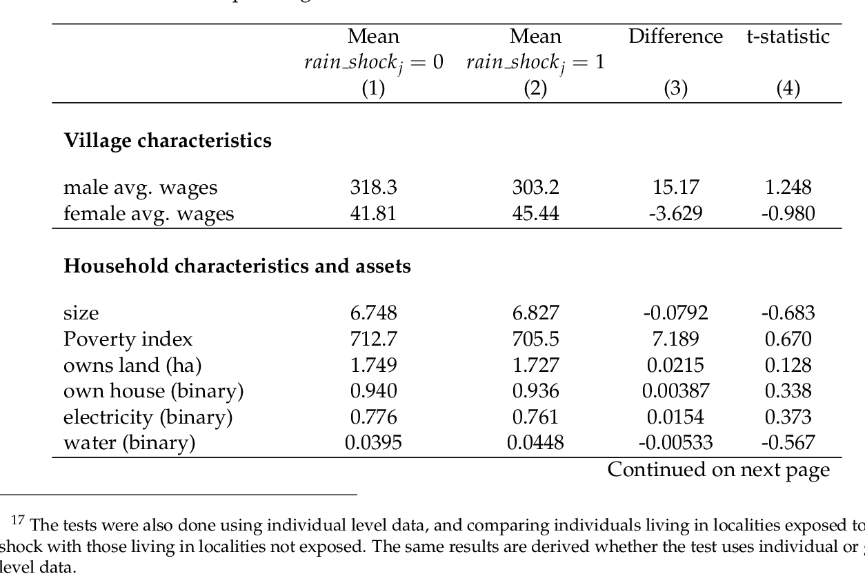 Essays in Development and Labor Economics | Semantic Scholar