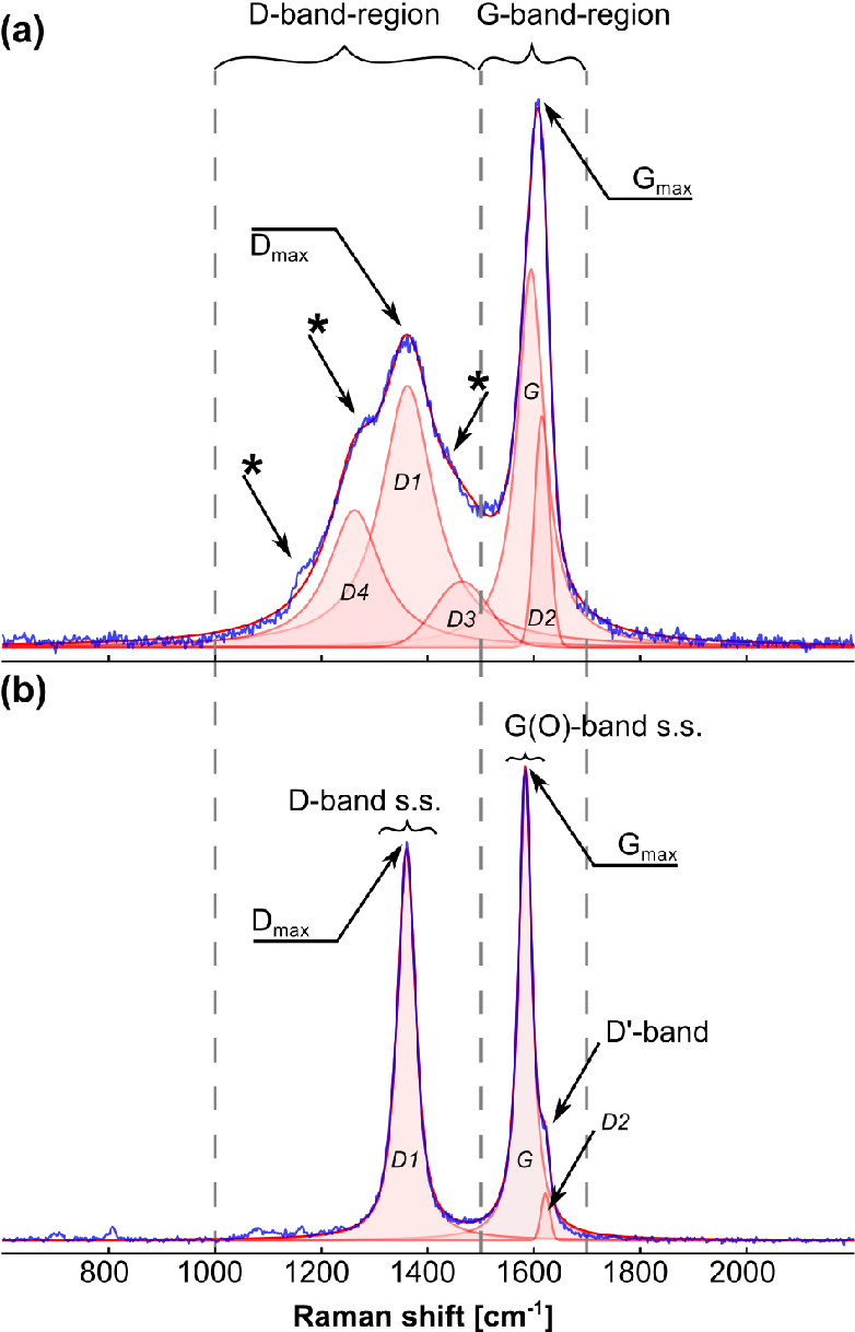 PDF] Geothermometry by Raman spectroscopy of dispersed