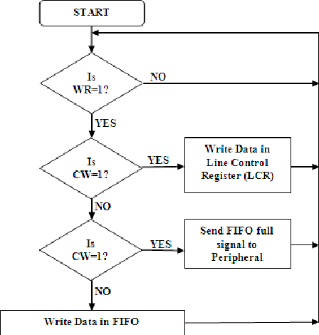 Figure 4 from VHDL Implementation of UART with Status