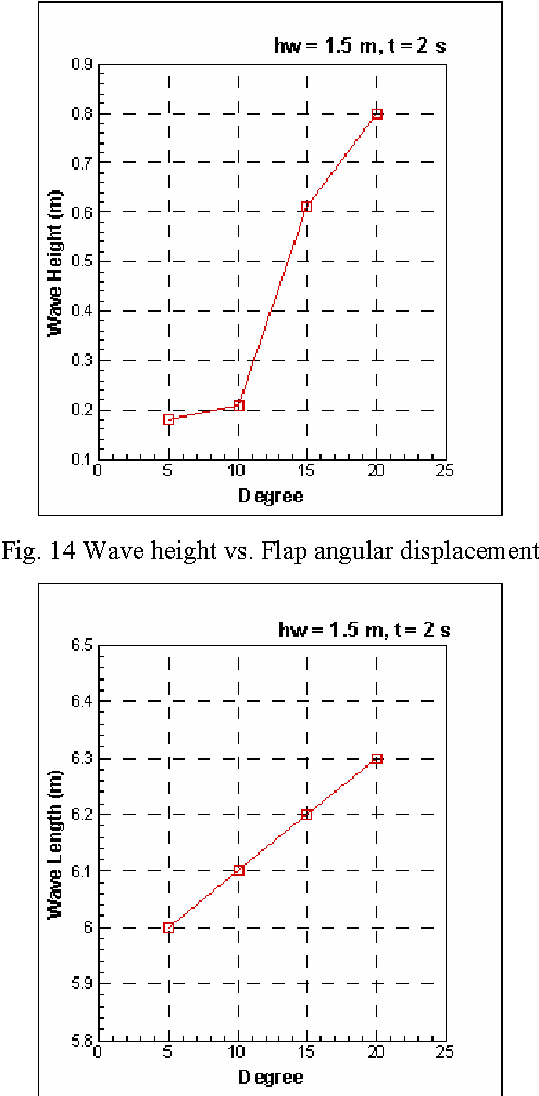 PDF] CFD Simulation and Validation of Flap Type Wave-Maker