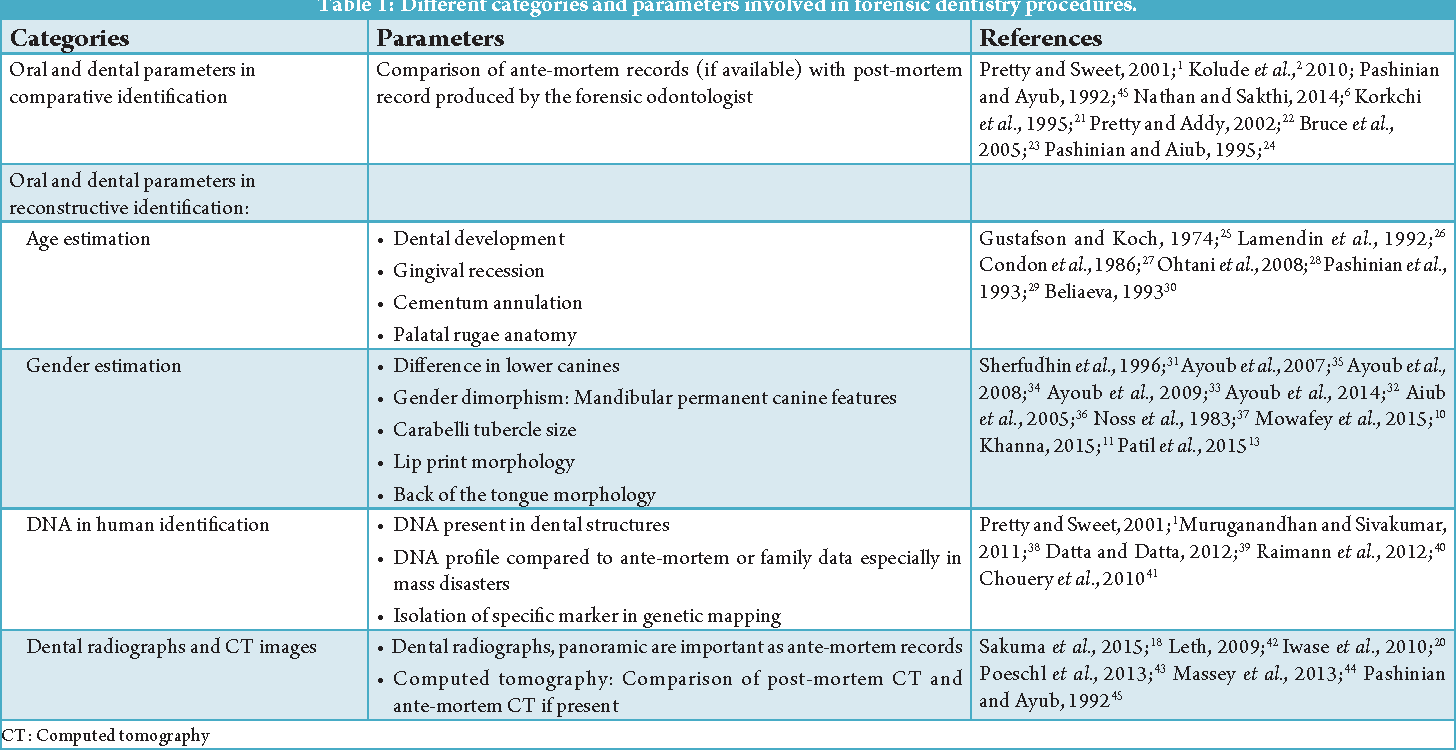 Table 1 From Correlation Of Oral Genetic And Radiological Parameters Involved In Human Identification In Forensic Dentistry Semantic Scholar