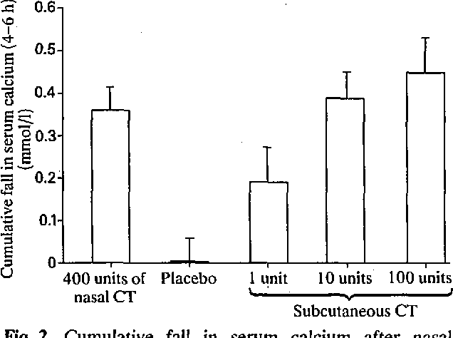 Figure 2 From A Comparison Of The Acute Effects Of