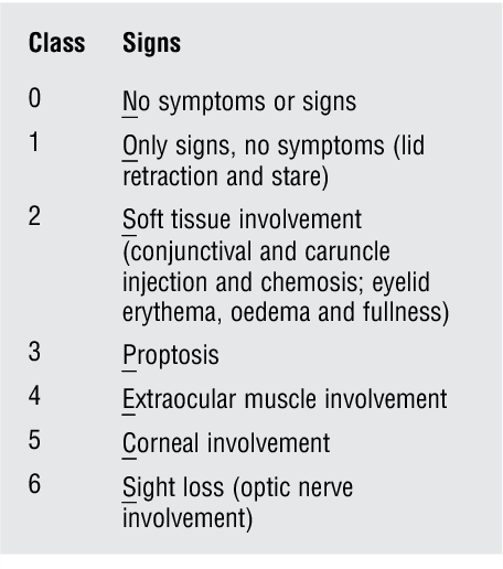 Table 1 From Thyroid Eye Disease A Review Semantic Scholar