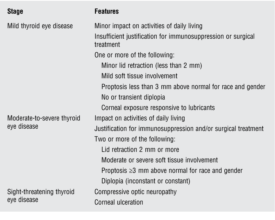 Table 4 From Thyroid Eye Disease A Review Semantic Scholar